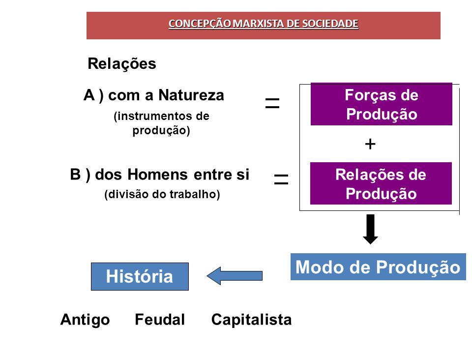 CONCEPÇÃO MARXISTA DE SOCIEDADE Relações A ) com a NaturezaForças de Produção (instrumentos de produção) B ) dos Homens entre si Relações de Produção (divisão do trabalho) Modo de Produção História CapitalistaAntigoFeudal +
