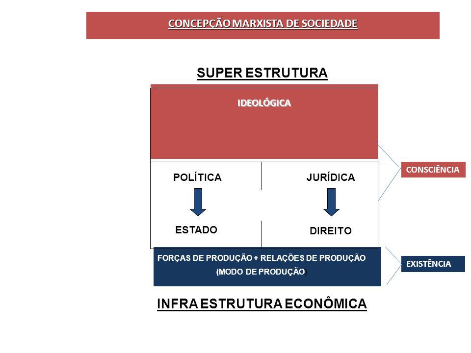 CONCEPÇÃO MARXISTA DE SOCIEDADE SUPER ESTRUTURA IDEOLÓGICA POLÍTICA ESTADO JURÍDICA DIREITO FORÇAS DE PRODUÇÃO + RELAÇÕES DE PRODUÇÃO (MODO DE PRODUÇÃO) INFRA ESTRUTURA ECONÔMICA IDEOLÓGICA EXISTÊNCIA CONSCIÊNCIA