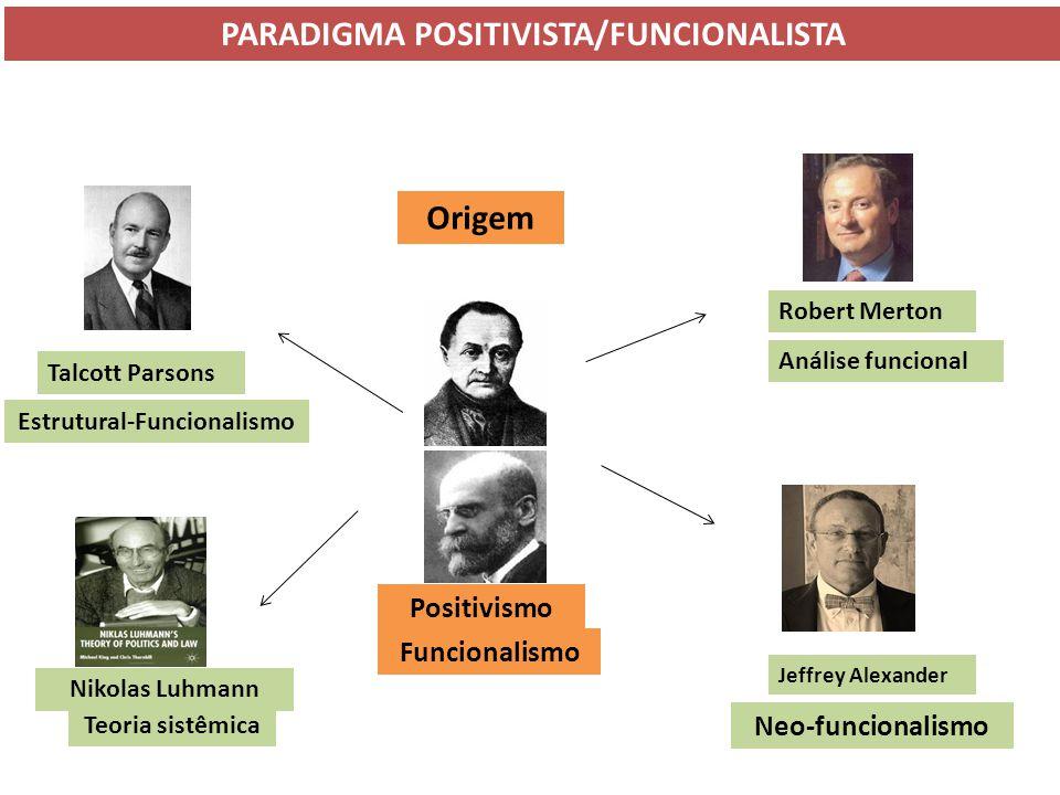 Origem Positivismo Funcionalismo Robert Merton Análise funcional Talcott Parsons Estrutural-Funcionalismo Nikolas Luhmann Teoria sistêmica Jeffrey Ale