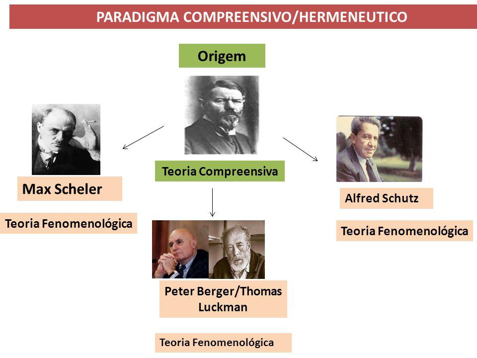 PARADIGMA COMPREENSIVO/HERMENEUTICO Origem Teoria Compreensiva Max Scheler Alfred Schutz Peter Berger/Thomas Luckman Teoria Fenomenológica