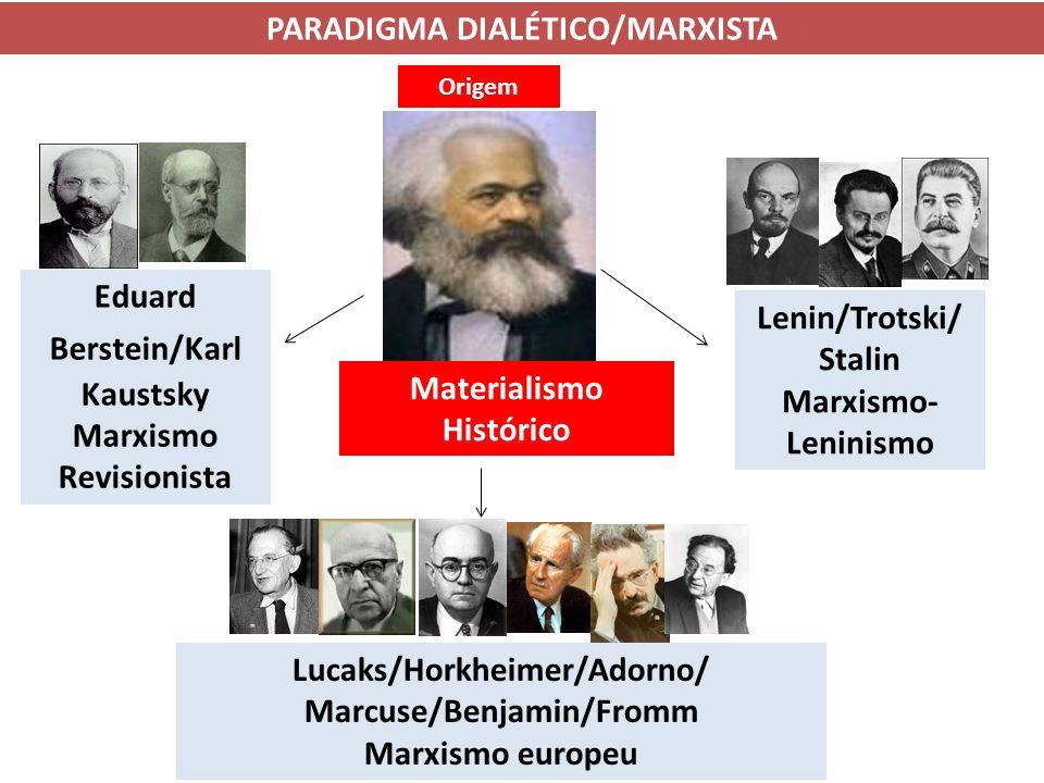 Origem Materialismo Histórico Eduard Berstein/Karl Kaustsky Marxismo Revisionista Lenin/Trotski/ Stalin Marxismo- Leninismo Lucaks/Horkheimer/Adorno/ Marcuse/Benjamin/Fromm Marxismo europeu PARADIGMA DIALÉTICO/MARXISTA