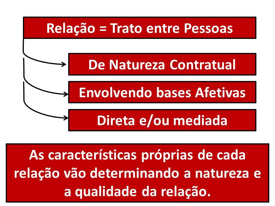 Relação = Trato entre Pessoas De Natureza Contratual Envolvendo bases Afetivas Direta e/ou mediada As características próprias de cada relação vão determinando a natureza e a qualidade da relação.