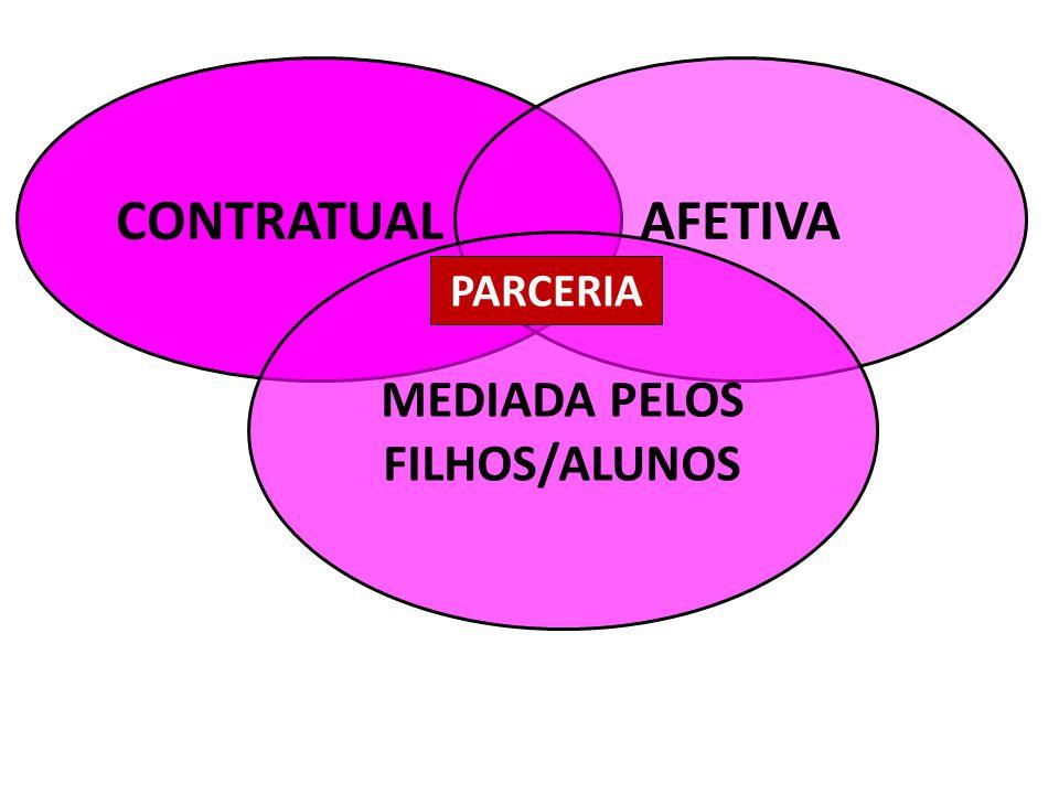 CONTRATUALAFETIVA MEDIADA PELOS FILHOS/ALUNOS PARCERIA