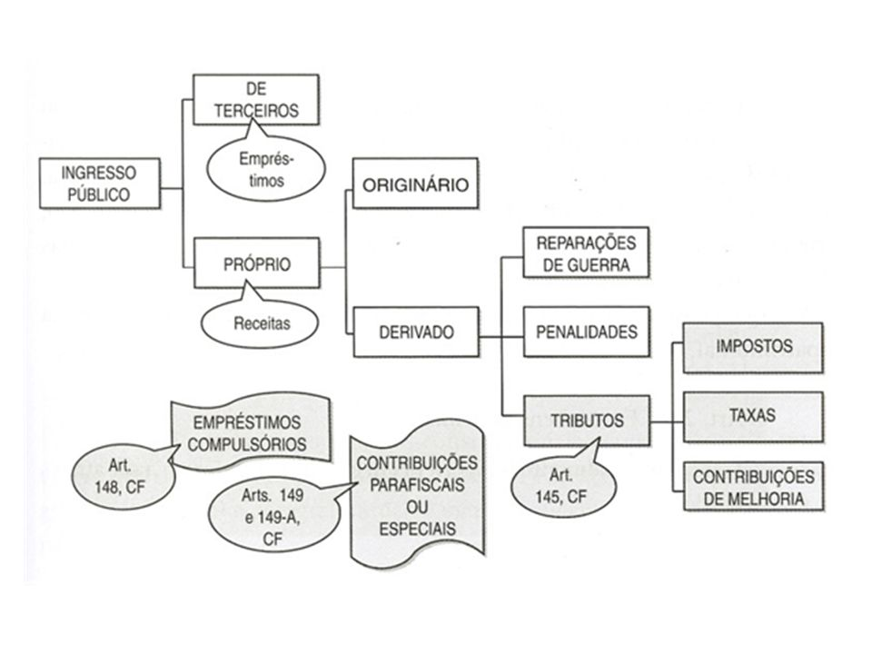 INGRESSO (ENTRADA) & RECEITA PÚBLICA Todo e qualquer valor ingressa (da entrada) aos cofres públicos.