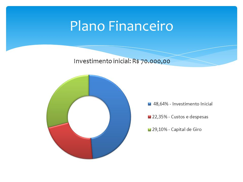 Investimento inicial: R$ 70.000,00