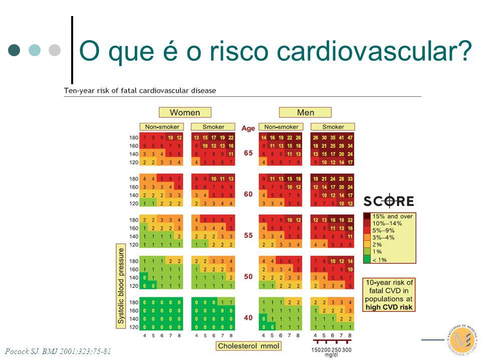 IX Jornadas da A.N.D.A.R. O que é o risco cardiovascular? Pocock SJ. BMJ 2001;323;75-81