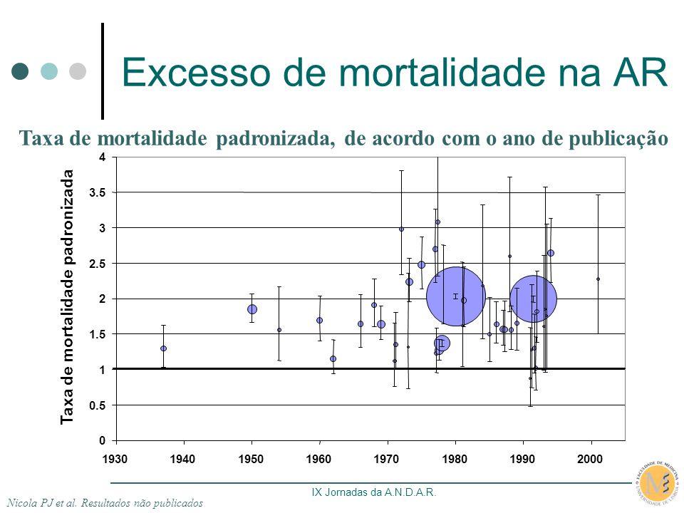 IX Jornadas da A.N.D.A.R. Excesso de mortalidade na AR Nicola PJ et al. Resultados não publicados Taxa de mortalidade padronizada, de acordo com o ano