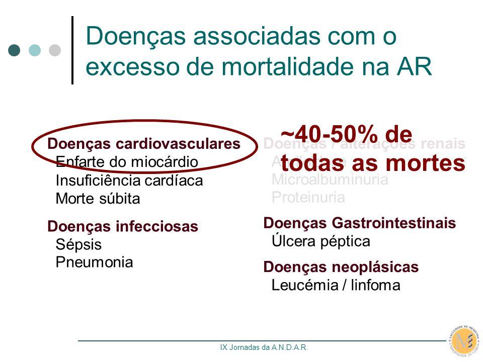 IX Jornadas da A.N.D.A.R. Doenças associadas com o excesso de mortalidade na AR Doenças cardiovasculares Enfarte do miocárdio Insuficiência cardíaca M