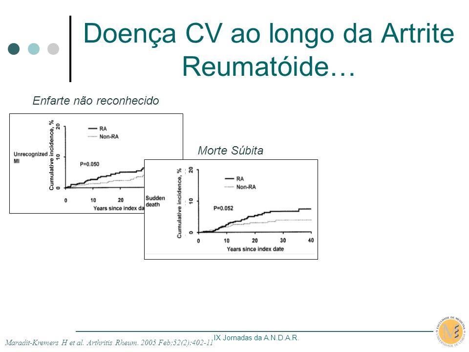 IX Jornadas da A.N.D.A.R. Doença CV ao longo da Artrite Reumatóide… Enfarte não reconhecido Morte Súbita Maradit-Kremers H et al. Arthritis Rheum. 200