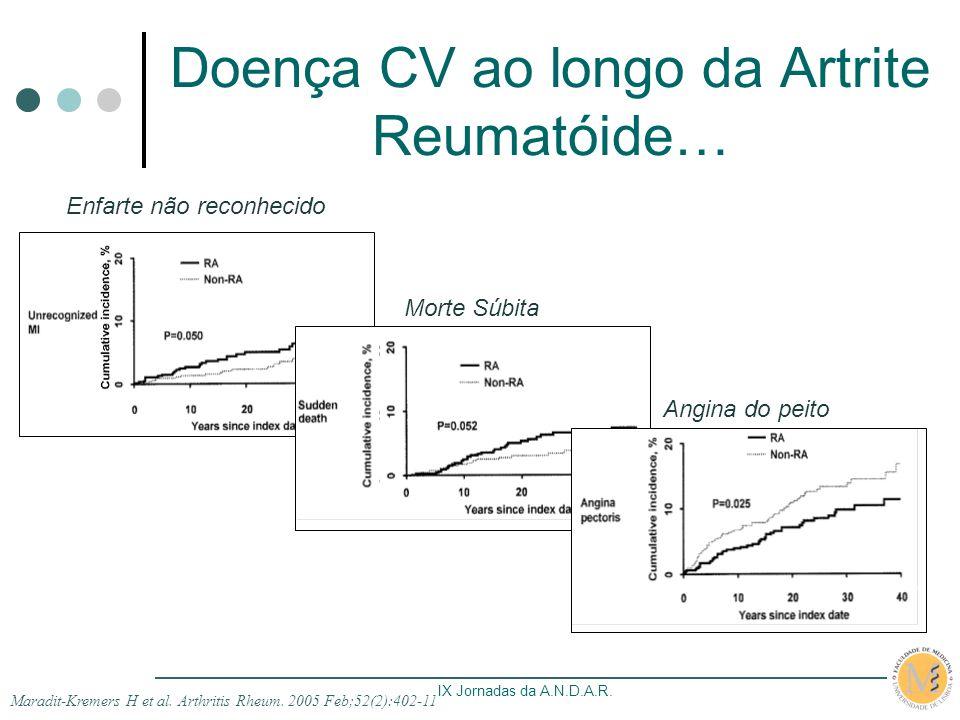 IX Jornadas da A.N.D.A.R. Doença CV ao longo da Artrite Reumatóide… Maradit-Kremers H et al. Arthritis Rheum. 2005 Feb;52(2):402-11 Enfarte não reconh