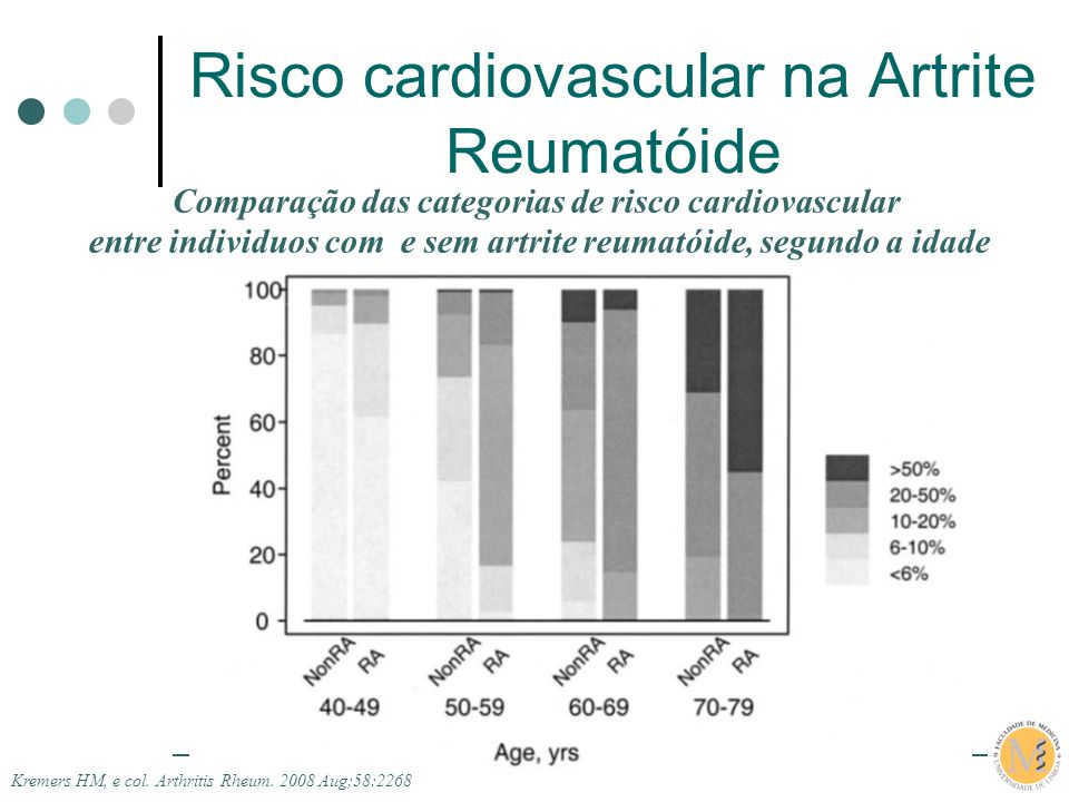 IX Jornadas da A.N.D.A.R. Risco cardiovascular na Artrite Reumatóide Comparação das categorias de risco cardiovascular entre individuos com e sem artr