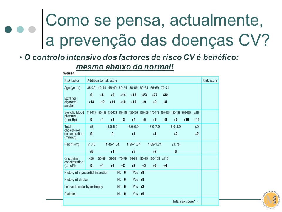 IX Jornadas da A.N.D.A.R. O controlo intensivo dos factores de risco CV é benéfico: mesmo abaixo do normal! Como se pensa, actualmente, a prevenção da