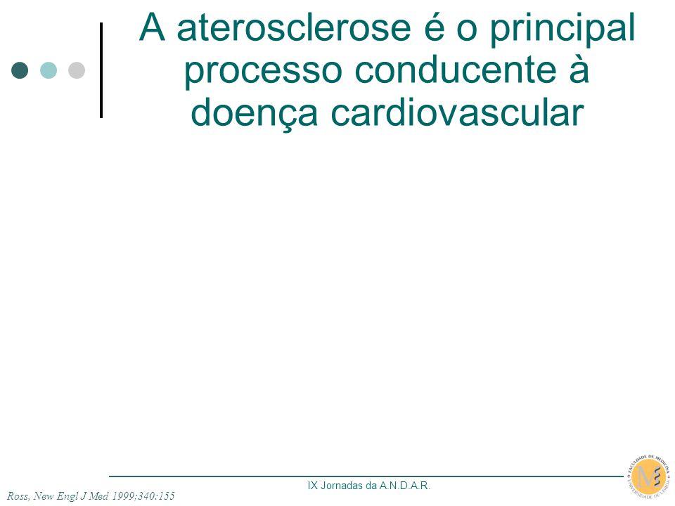 IX Jornadas da A.N.D.A.R. A aterosclerose é o principal processo conducente à doença cardiovascular Ross, New Engl J Med 1999;340:155