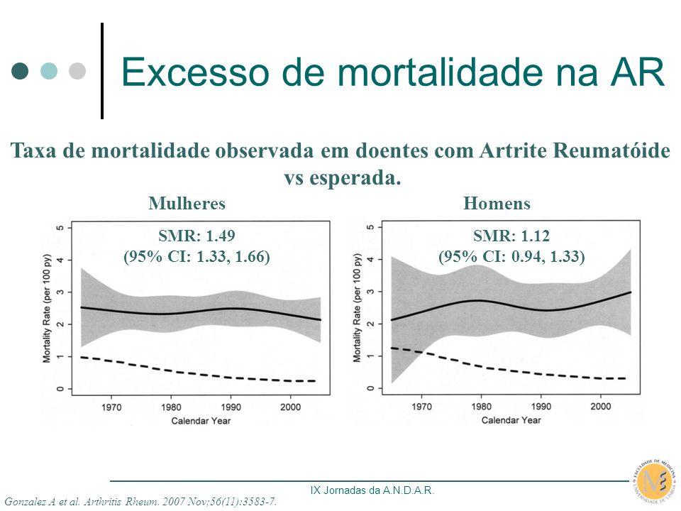 IX Jornadas da A.N.D.A.R. Excesso de mortalidade na AR Gonzalez A et al. Arthritis Rheum. 2007 Nov;56(11):3583-7. Taxa de mortalidade observada em doe