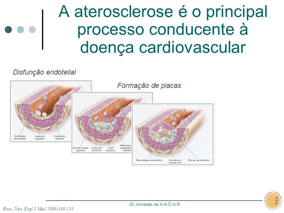 IX Jornadas da A.N.D.A.R.Doença CV ao longo da Artrite Reumatóide… Maradit-Kremers H et al.