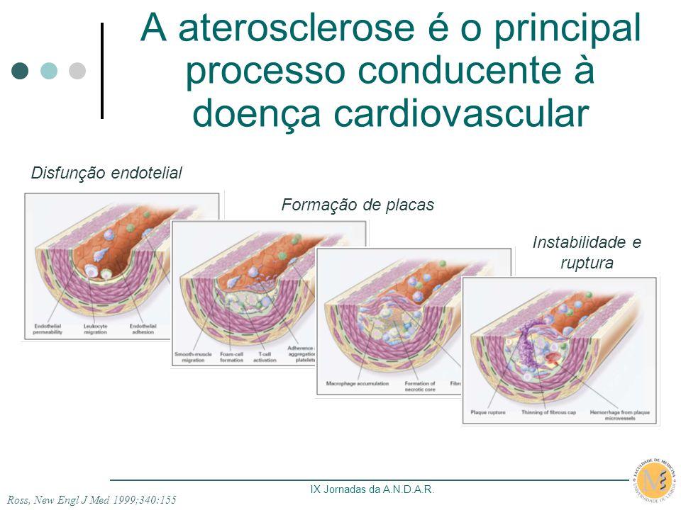 Risco cardiovascular e aterosclerose na Artrite Reumatóide Sumário 1.Doença cardiovascular: principal causa de morte.