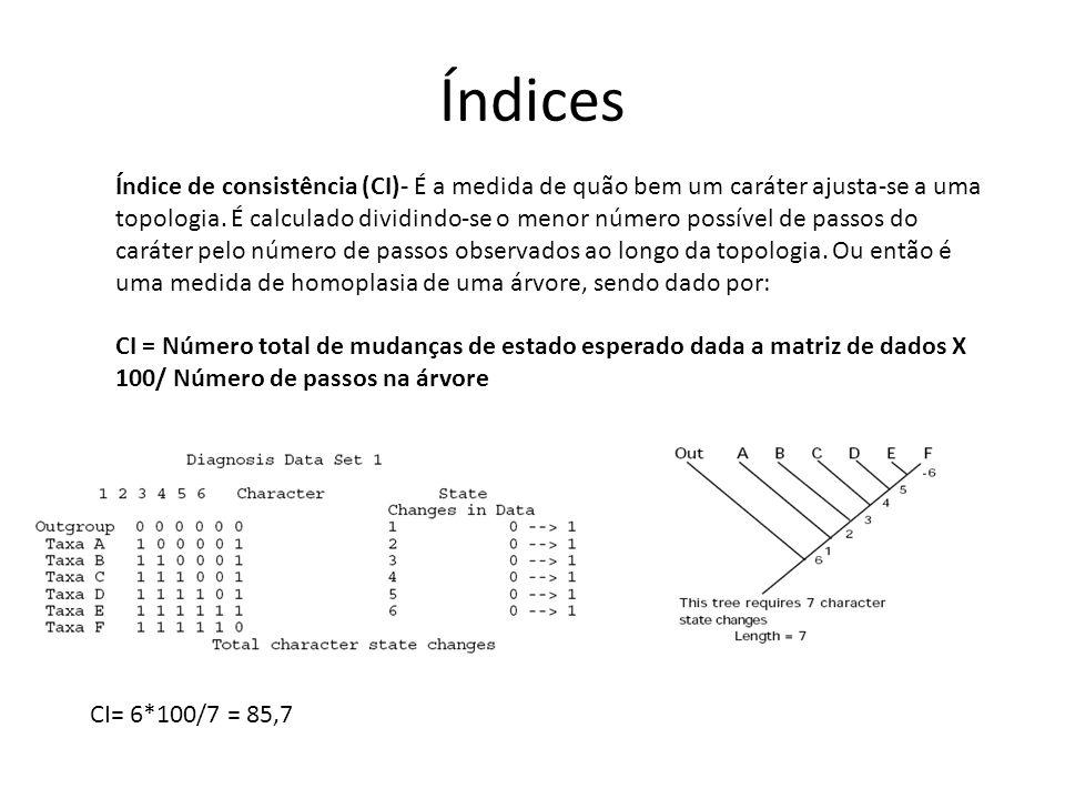 Índices Índice de consistência (CI)- É a medida de quão bem um caráter ajusta-se a uma topologia.