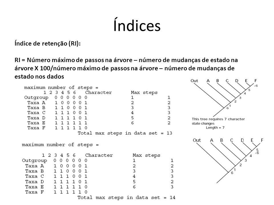 Índice de retenção (RI): RI = Número máximo de passos na árvore – número de mudanças de estado na árvore X 100/número máximo de passos na árvore – número de mudanças de estado nos dados