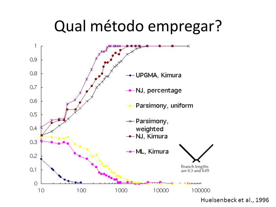 Qual método empregar? Huelsenbeck et al., 1996