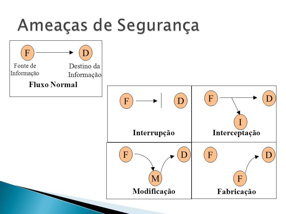 FD Fonte de Informação Destino da Informação Fluxo Normal F D Interrupção FD Interceptação I FD Modificação M FD Fabricação F