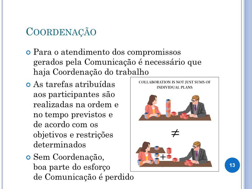 C OORDENAÇÃO Para o atendimento dos compromissos gerados pela Comunicação é necessário que haja Coordenação do trabalho As tarefas atribuídas aos participantes são realizadas na ordem e no tempo previstos e de acordo com os objetivos e restrições determinados Sem Coordenação, boa parte do esforço de Comunicação é perdido 13