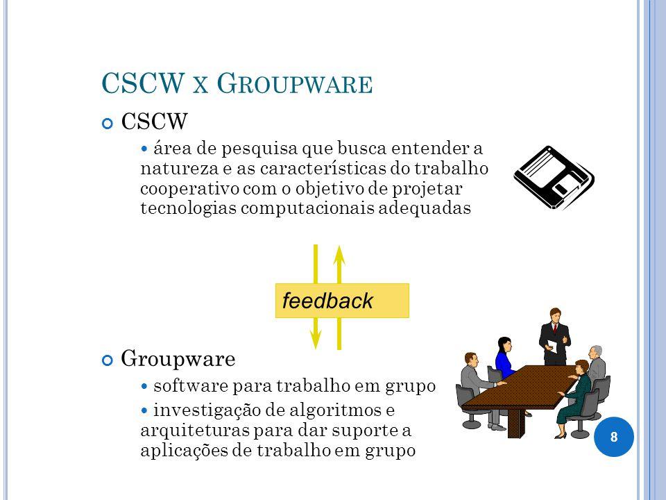 CSCW X G ROUPWARE CSCW área de pesquisa que busca entender a natureza e as características do trabalho cooperativo com o objetivo de projetar tecnologias computacionais adequadas Groupware software para trabalho em grupo investigação de algoritmos e arquiteturas para dar suporte a aplicações de trabalho em grupo feedback 8
