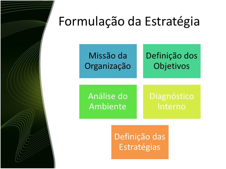 Formulação da Estratégia Missão da Organização Definição dos Objetivos Análise do Ambiente Diagnóstico Interno Definição das Estratégias