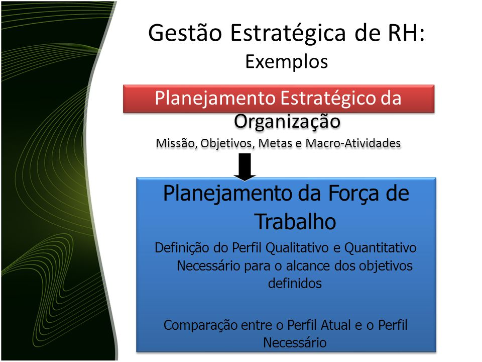 Gestão Estratégica de RH: Exemplos Planejamento Estratégico da Organização Missão, Objetivos, Metas e Macro-Atividades Planejamento Estratégico da Org