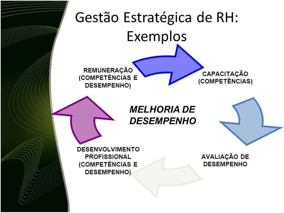 Gestão Estratégica de RH: Exemplos CAPACITAÇÃO (COMPETÊNCIAS) AVALIAÇÃO DE DESEMPENHO DESENVOLVIMENTO PROFISSIONAL (COMPETÊNCIAS E DESEMPENHO) REMUNER