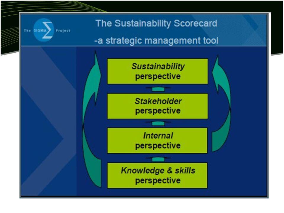 Sustainability scorecard