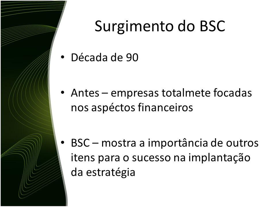 Surgimento do BSC Década de 90 Antes – empresas totalmete focadas nos aspéctos financeiros BSC – mostra a importância de outros itens para o sucesso n
