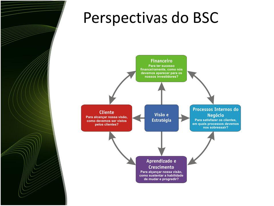 Perspectivas do BSC