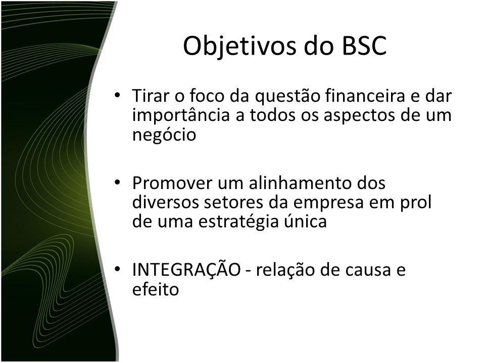 Objetivos do BSC Tirar o foco da questão financeira e dar importância a todos os aspectos de um negócio Promover um alinhamento dos diversos setores d