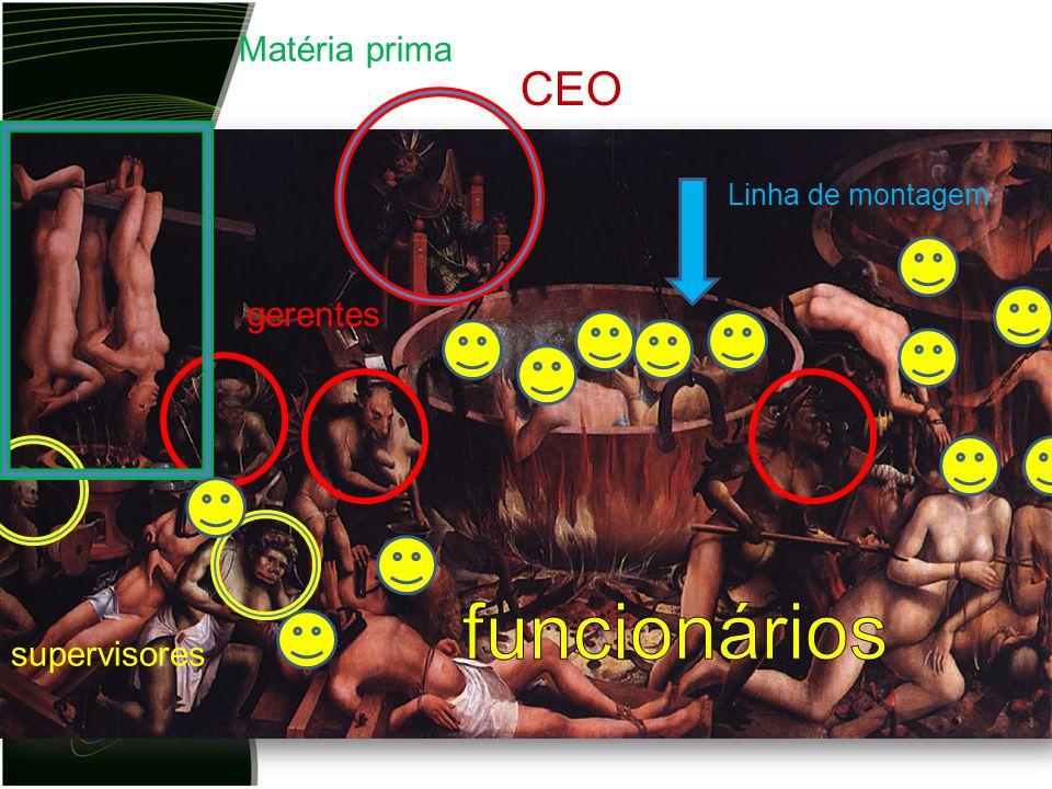 gerentes supervisores Matéria prima Linha de montagem CEO