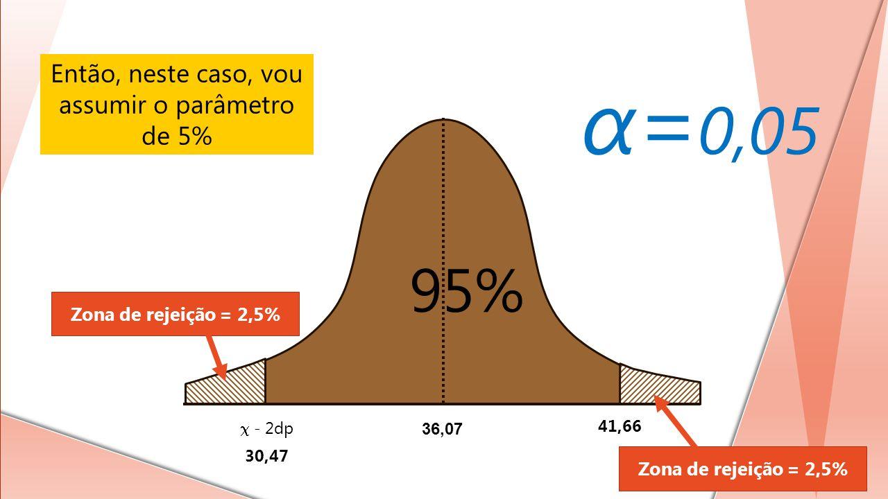 36,07 - 2dp 30,47 41,66 95% Então, neste caso, vou assumir o parâmetro de 5% Zona de rejeição = 2,5% α= 0,05