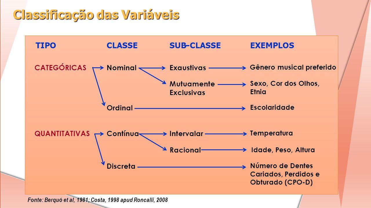 Classificação das Variáveis Fonte: Berquó et al, 1981; Costa, 1998 apud Roncalli, 2008 TIPOCLASSESUB-CLASSE-EXEMPLOS CATEGÓRICASNominalExaustivas Gêne