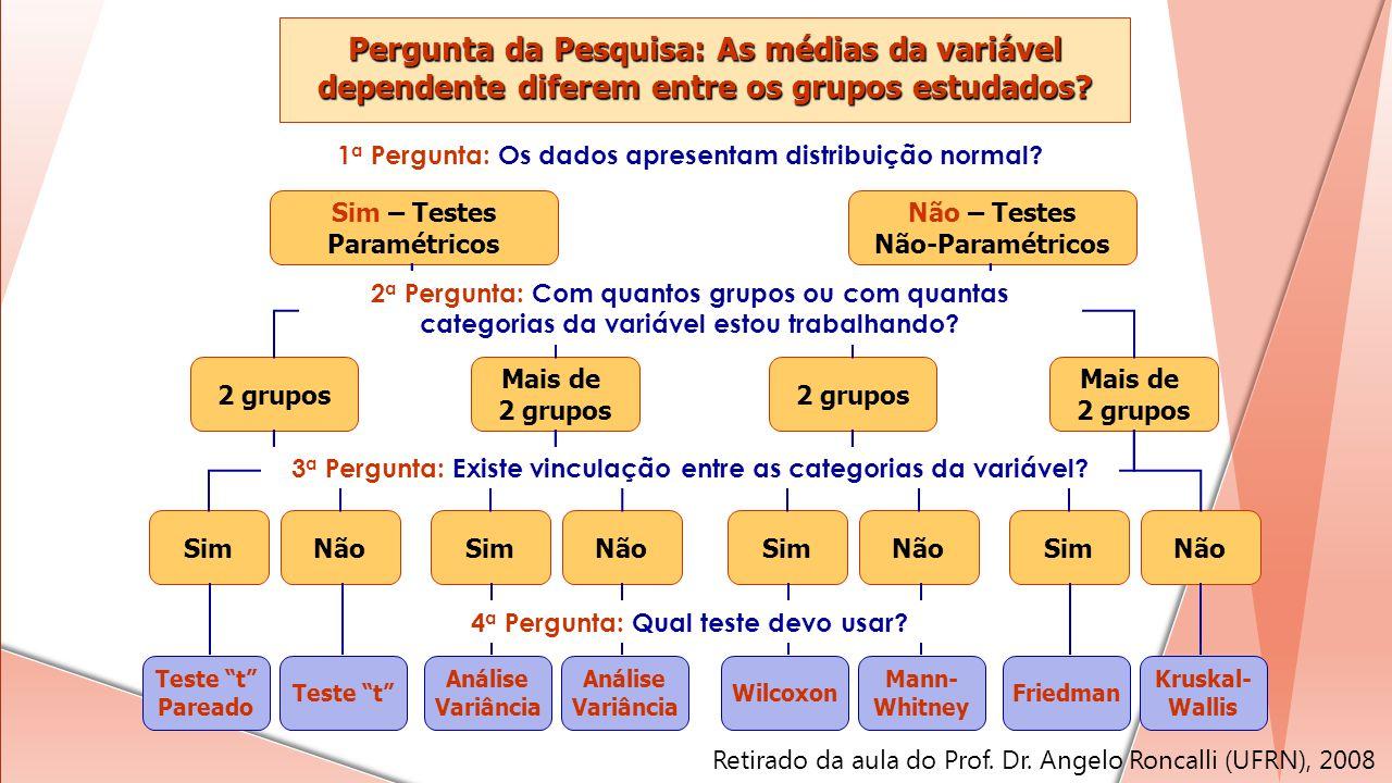 SimNãoSimNão 2 grupos Mais de 2 grupos Não – Testes Não-Paramétricos Wilcoxon Mann- Whitney Friedman Kruskal- Wallis Pergunta da Pesquisa: As médias d