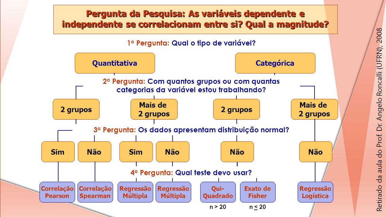 Não 2 grupos Mais de 2 grupos Categórica Regressão Logística SimNãoSimNão 2 grupos Mais de 2 grupos Quantitativa Correlação Pearson Correlação Spearma