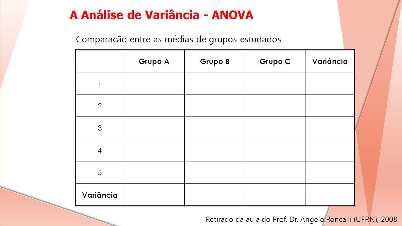 Grupo AGrupo BGrupo CVariância 1 2 3 4 5 Comparação entre as médias de grupos estudados. Retirado da aula do Prof. Dr. Angelo Roncalli (UFRN), 2008