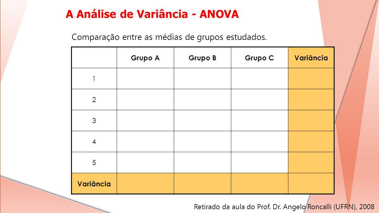 Grupo AGrupo BGrupo CVariância 1 2 3 4 5 Comparação entre as médias de grupos estudados. A Análise de Variância - ANOVA Retirado da aula do Prof. Dr.