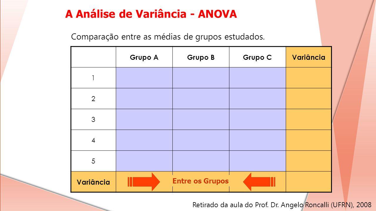 Grupo AGrupo BGrupo CVariância 1 2 3 4 5 Entre os Grupos Comparação entre as médias de grupos estudados. A Análise de Variância - ANOVA Retirado da au