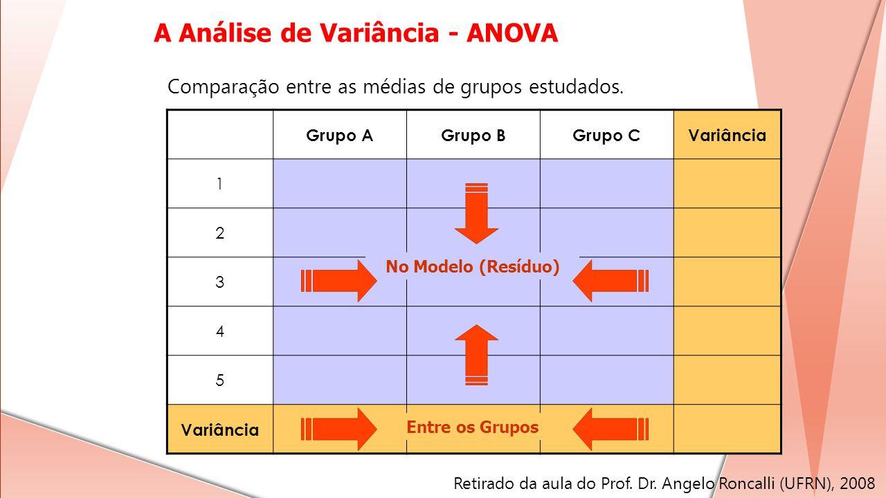 Grupo AGrupo BGrupo CVariância 1 2 3 4 5 Entre os Grupos No Modelo (Resíduo) Comparação entre as médias de grupos estudados. A Análise de Variância -