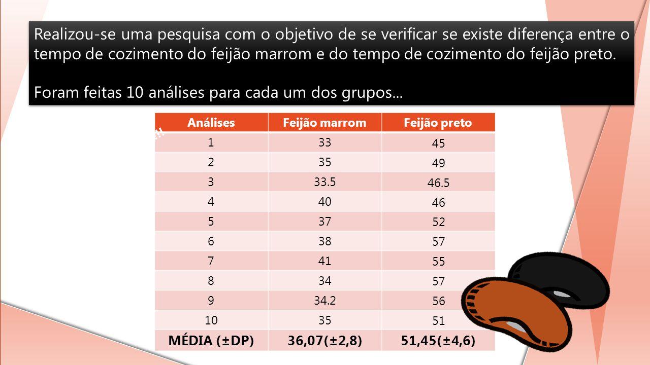 Realizou-se uma pesquisa com o objetivo de se verificar se existe diferença entre o tempo de cozimento do feijão marrom e do tempo de cozimento do fei