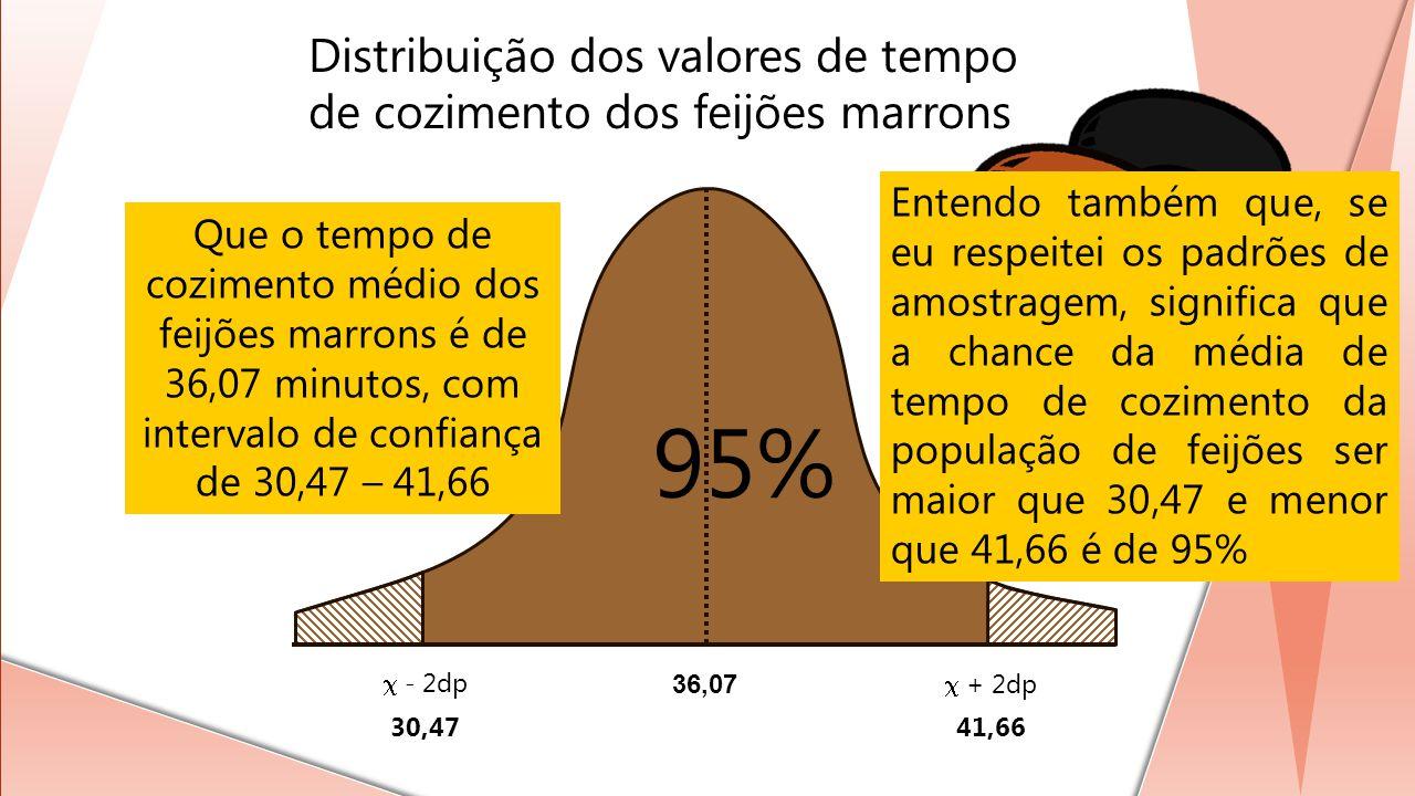 36,07 - 2dp + 2dp 30,4741,66 Distribuição dos valores de tempo de cozimento dos feijões marrons 95% Que o tempo de cozimento médio dos feijões marrons