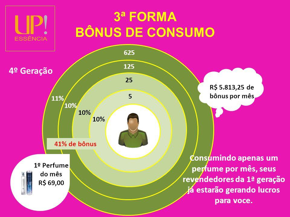 3ª FORMA BÔNUS DE CONSUMO 5 1º Perfume do mês R$ 69,00 R$ 5.813,25 de bônus por mês 10% 25 10% 125 10% 625 11% 41% de bônus Consumindo apenas um perfume por mês, seus revendedores da 1ª geração já estarão gerando lucros para voce.