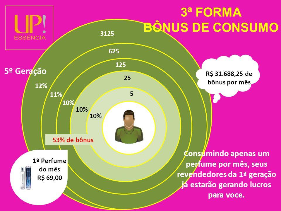 5 53% de bônus 1º Perfume do mês R$ 69,00 R$ 31.688,25 de bônus por mês 10% 25 10% 125 10% 625 3125 11% 12% 3ª FORMA BÔNUS DE CONSUMO Consumindo apenas um perfume por mês, seus revendedores da 1ª geração já estarão gerando lucros para voce.