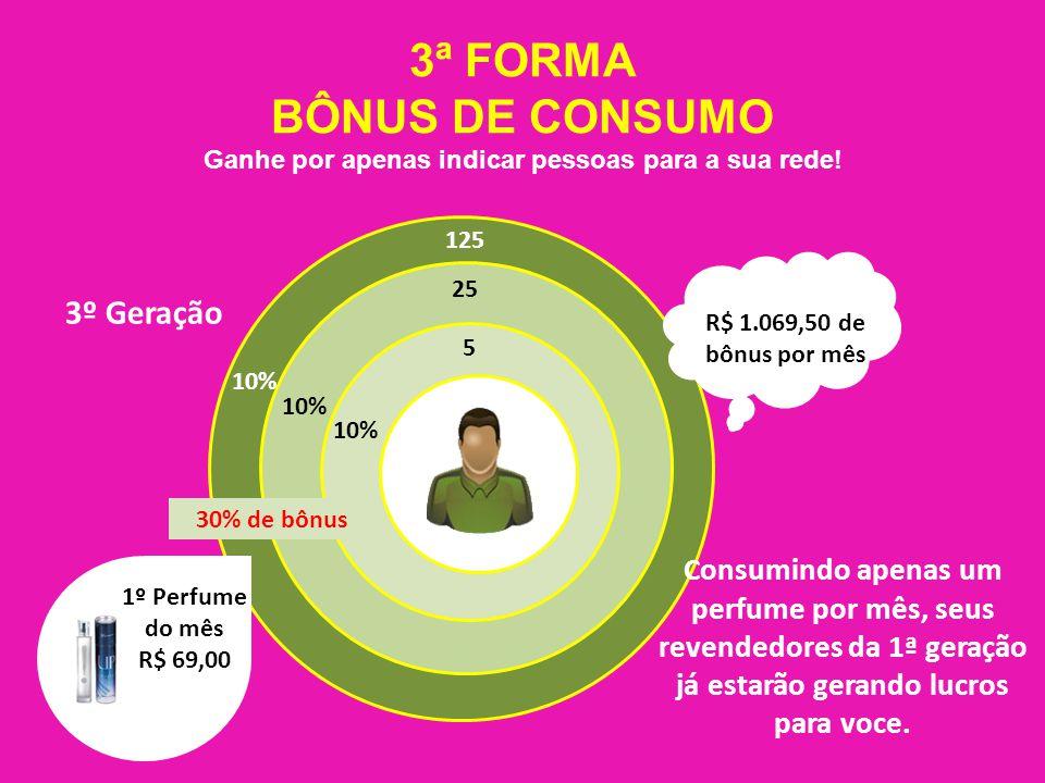 3ª FORMA BÔNUS DE CONSUMO Ganhe por apenas indicar pessoas para a sua rede.