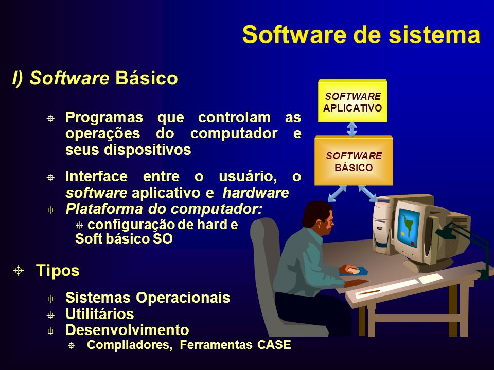 Software de sistema I) Software Básico Programas que controlam as operações do computador e seus dispositivos Interface entre o usuário, o software ap