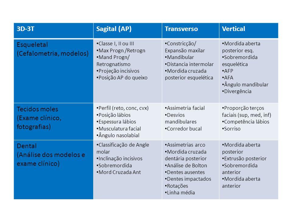 3D-3TSagital (AP)TransversoVertical Esqueletal (Cefalometria, modelos) Classe I, II ou III Max Progn /Retrogn Mand Progn/ Retrognatismo Projeção incis