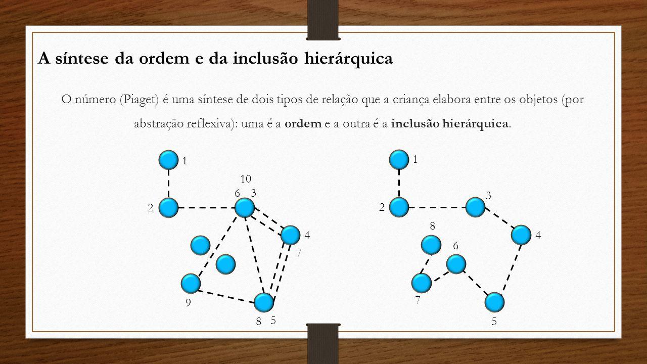 O número (Piaget) é uma síntese de dois tipos de relação que a criança elabora entre os objetos (por abstração reflexiva): uma é a ordem e a outra é a
